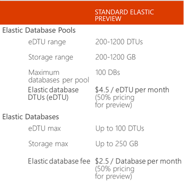 Microsoft-elastic-databases-pricing
